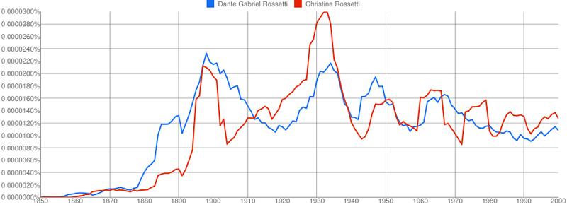 Christina Rossetti vs. Dante Gabriel Rossetti