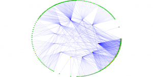 Circle visualization of a compiler/poet network